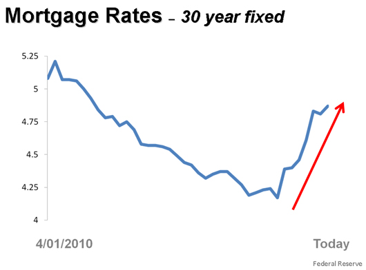 the impact of interest rates on your monthly payment : bunbury