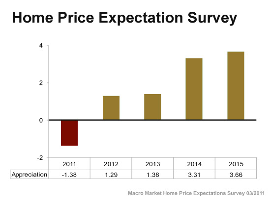 Graphic: Home Prices Expected to Gain Appreciation